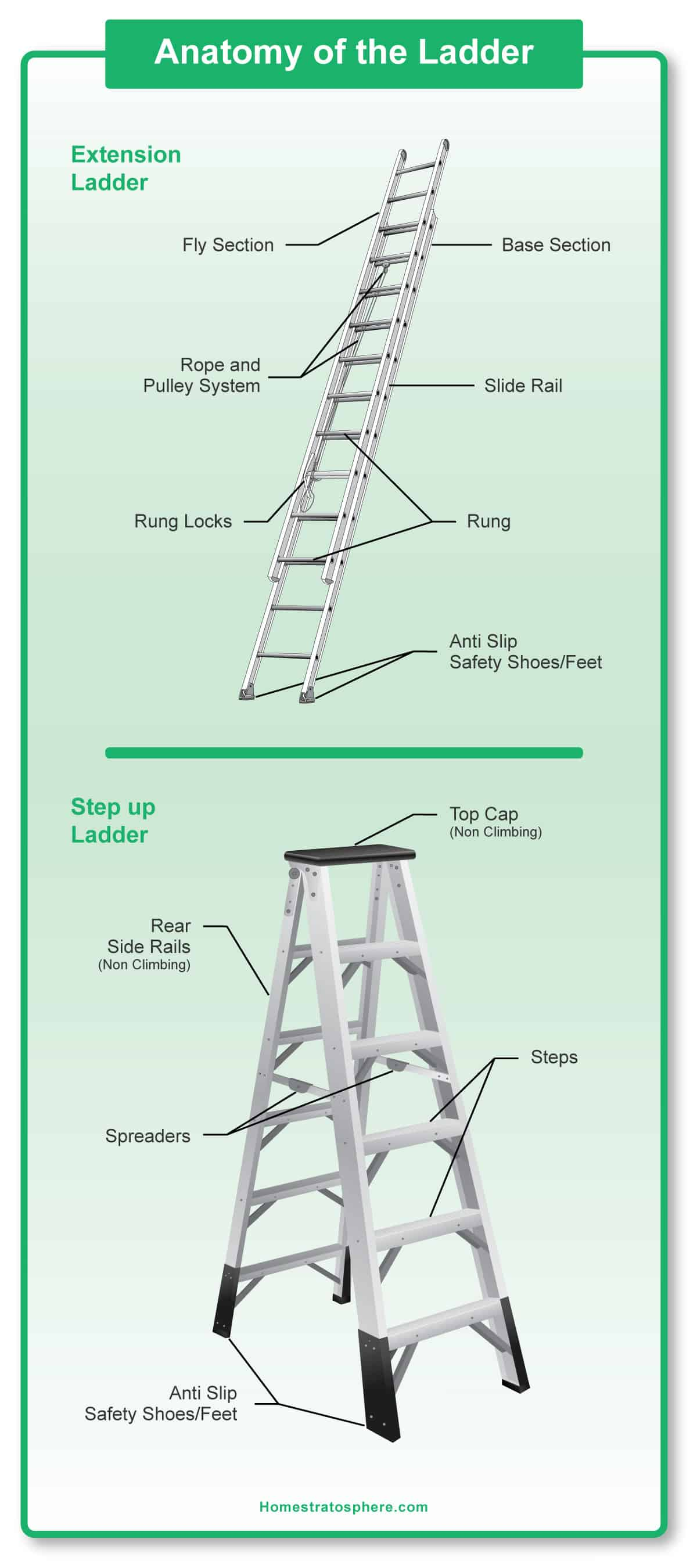 extension ladder parts diagram 7 way rv trailer wiring 39 ingenious diagrams for your home and garden projects