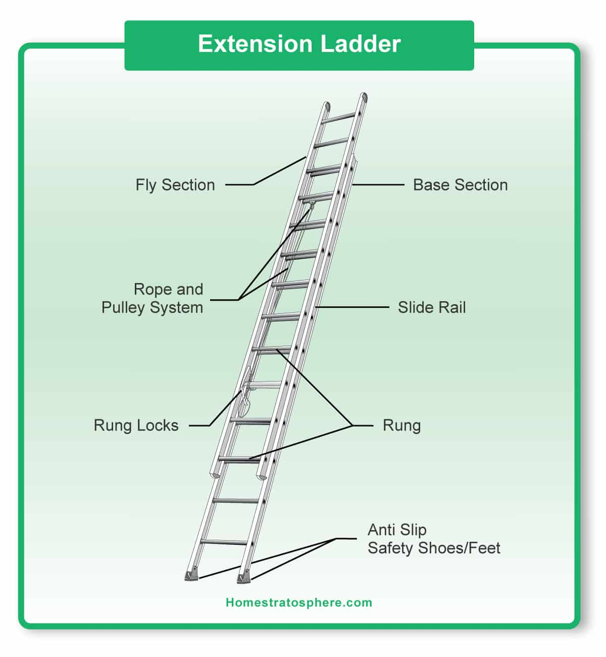 hight resolution of parts of a ladder diagrams for step and extension ladders diagram showing the parts