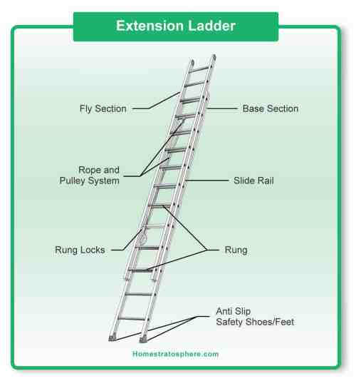 small resolution of parts of a ladder diagrams for step and extension ladders diagram showing the parts