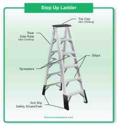 diagram showing the parts of a step ladder [ 1200 x 1300 Pixel ]