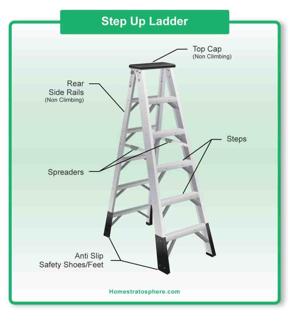 medium resolution of diagram showing the parts of a step ladder