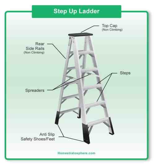small resolution of diagram showing the parts of a step ladder