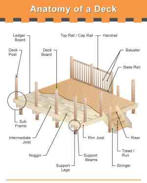 The Many Parts of a Deck (Very Detailed Diagram)