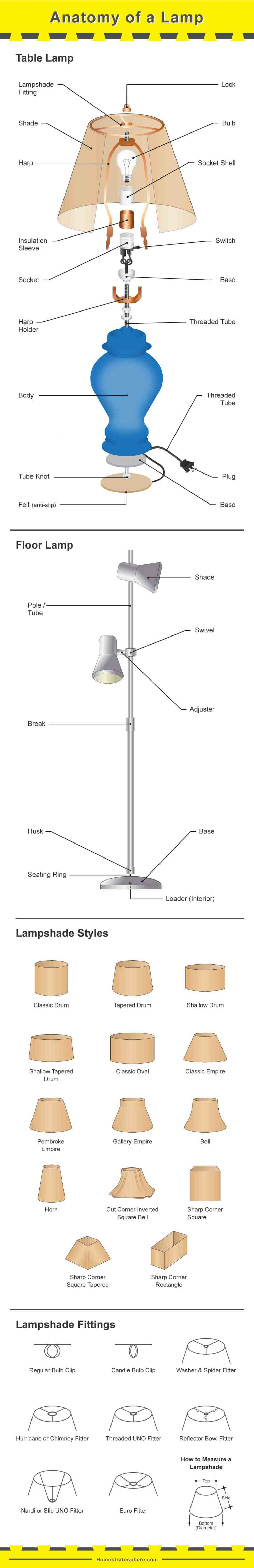 medium resolution of diagram showing the parts of a table lamp and floor lamp