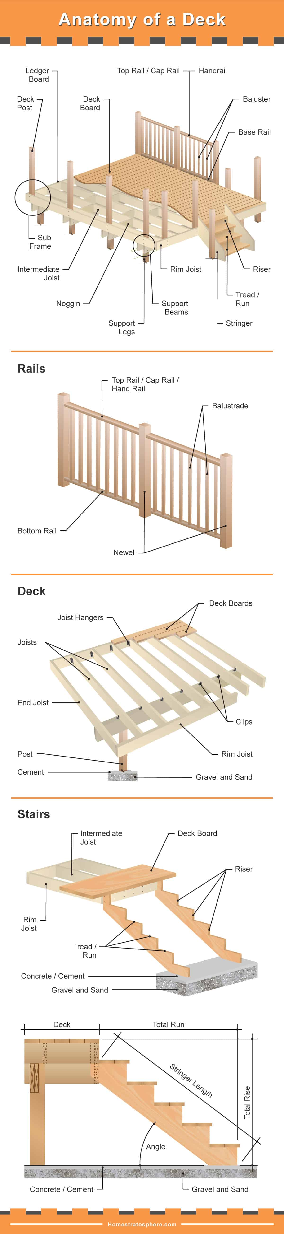 hight resolution of the many parts of a deck very detailed diagram wood deck parts diagram