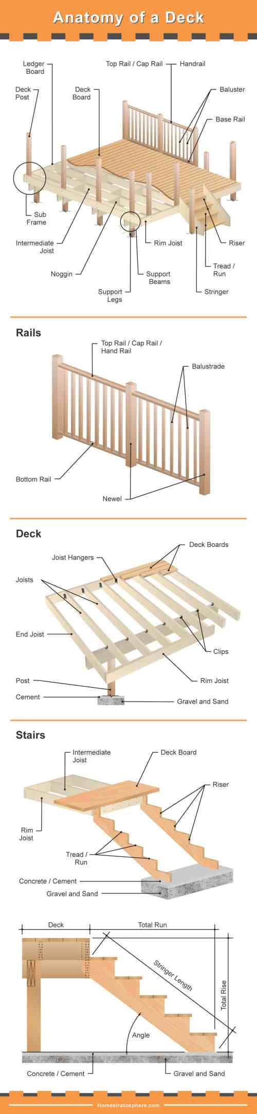 small resolution of the many parts of a deck very detailed diagram wood deck parts diagram