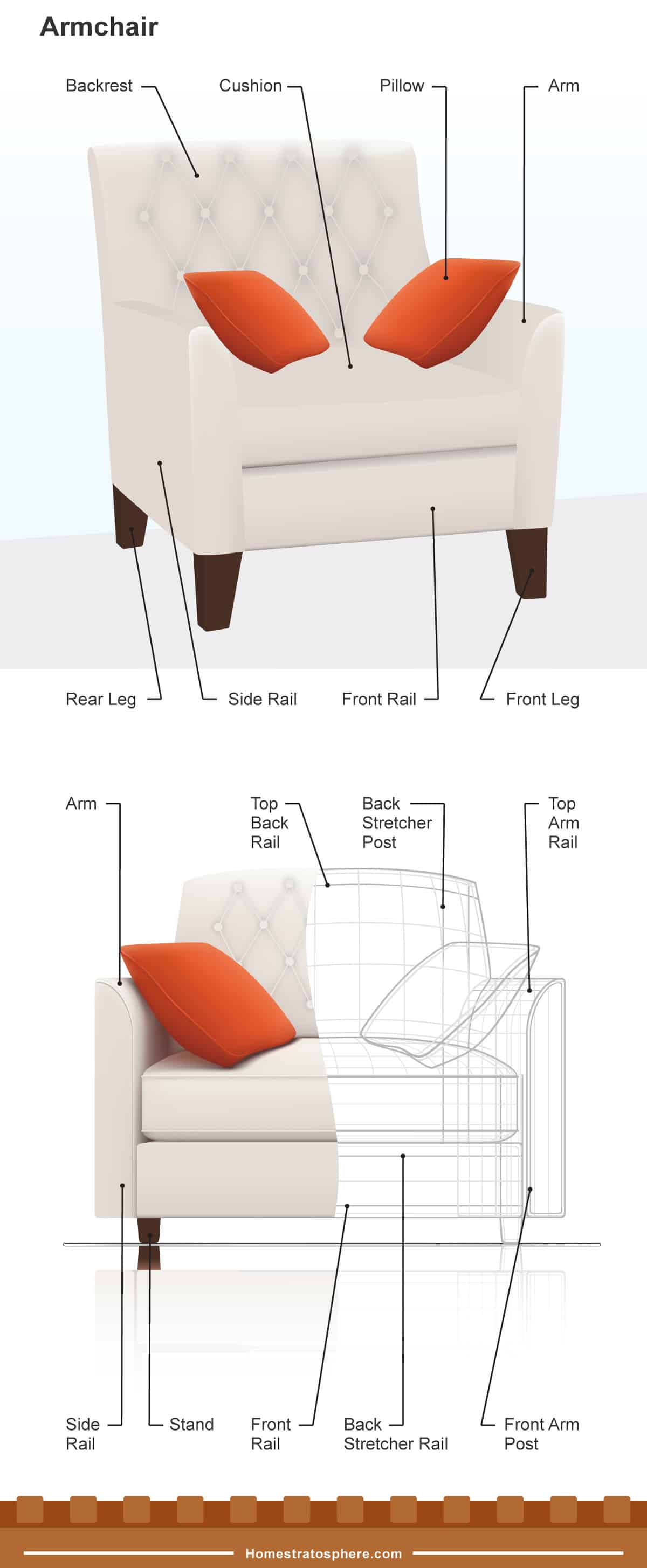 hight resolution of anatomy of an armchair diagram