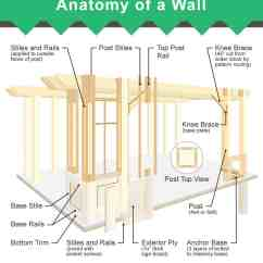 House Outlet Wiring Diagram Backer Immersion Heater Parts Of A Wall (3 Diagrams Framed And Layers)