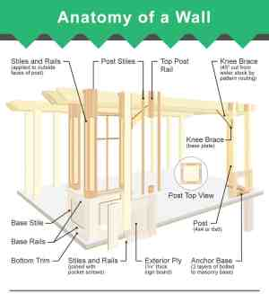 Parts of a Wall (3 Diagrams of Framed Wall and Layers)