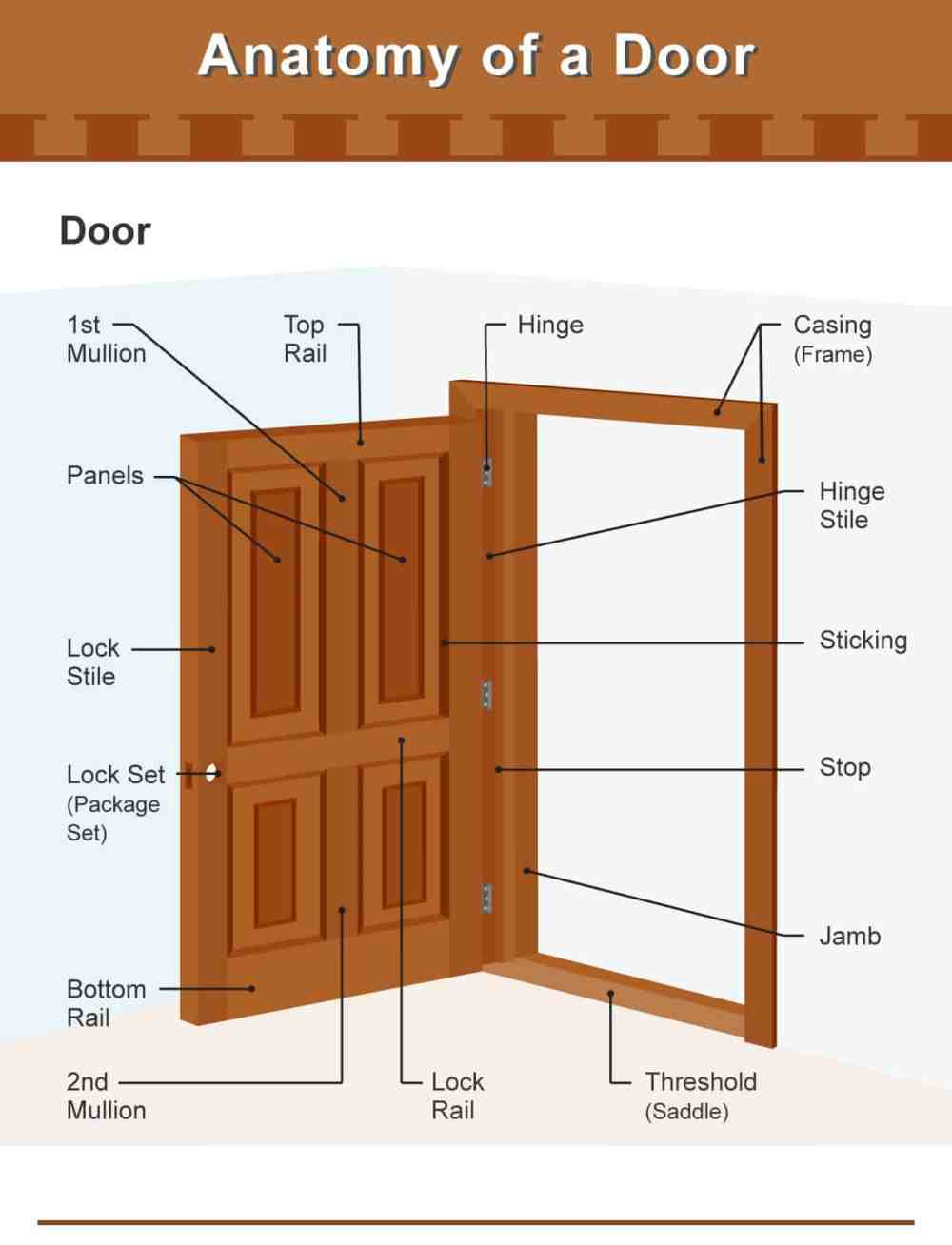 medium resolution of diagram illustrating the different parts of a door and door frame