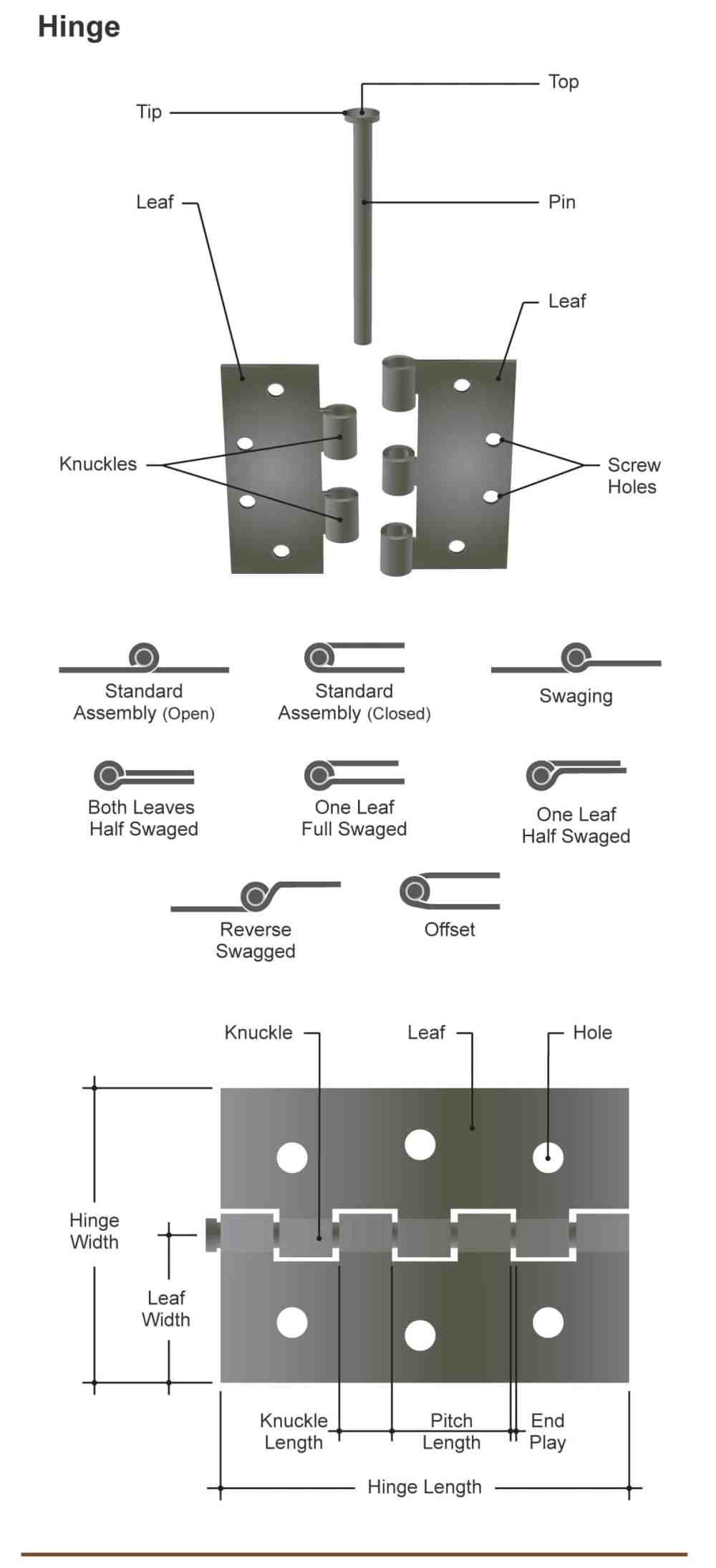 medium resolution of diagram illustrating the many different parts of a door hinge and types of hinges