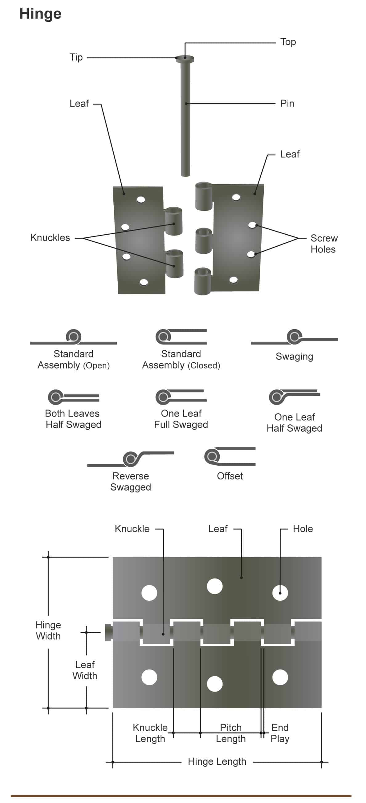 hight resolution of diagram illustrating the many different parts of a door hinge and types of hinges