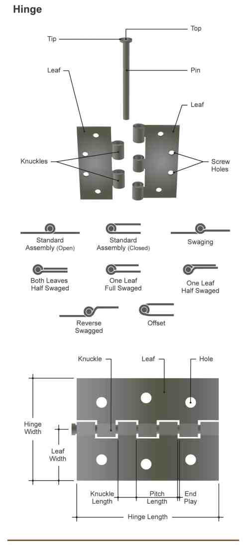 small resolution of diagram illustrating the many different parts of a door hinge and types of hinges