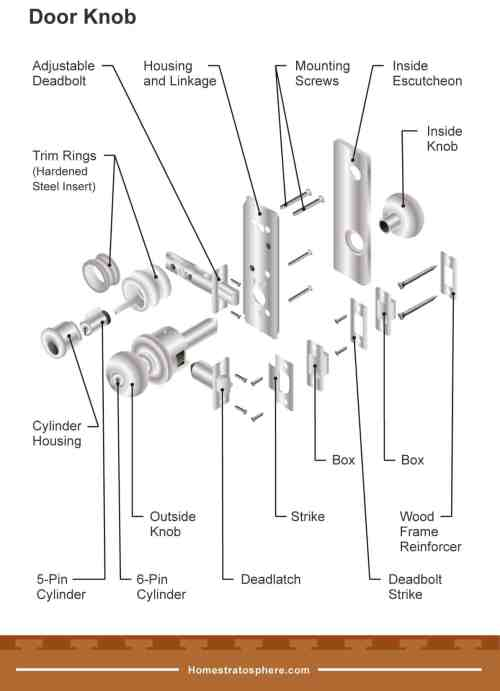 small resolution of parts of a door incl frame knob and hinge diagrams garage door parts diagram door parts diagram