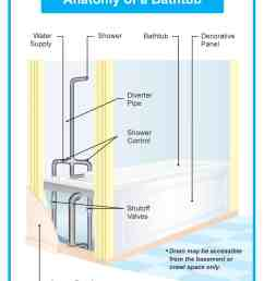 diagram of tub shower plumbing [ 1188 x 1472 Pixel ]