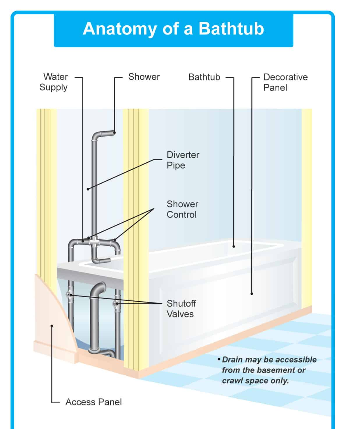 hight resolution of diagram of tub shower plumbing