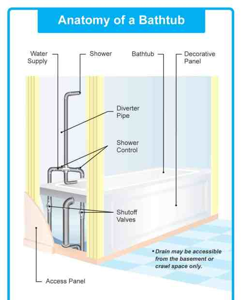 small resolution of diagram of tub shower plumbing
