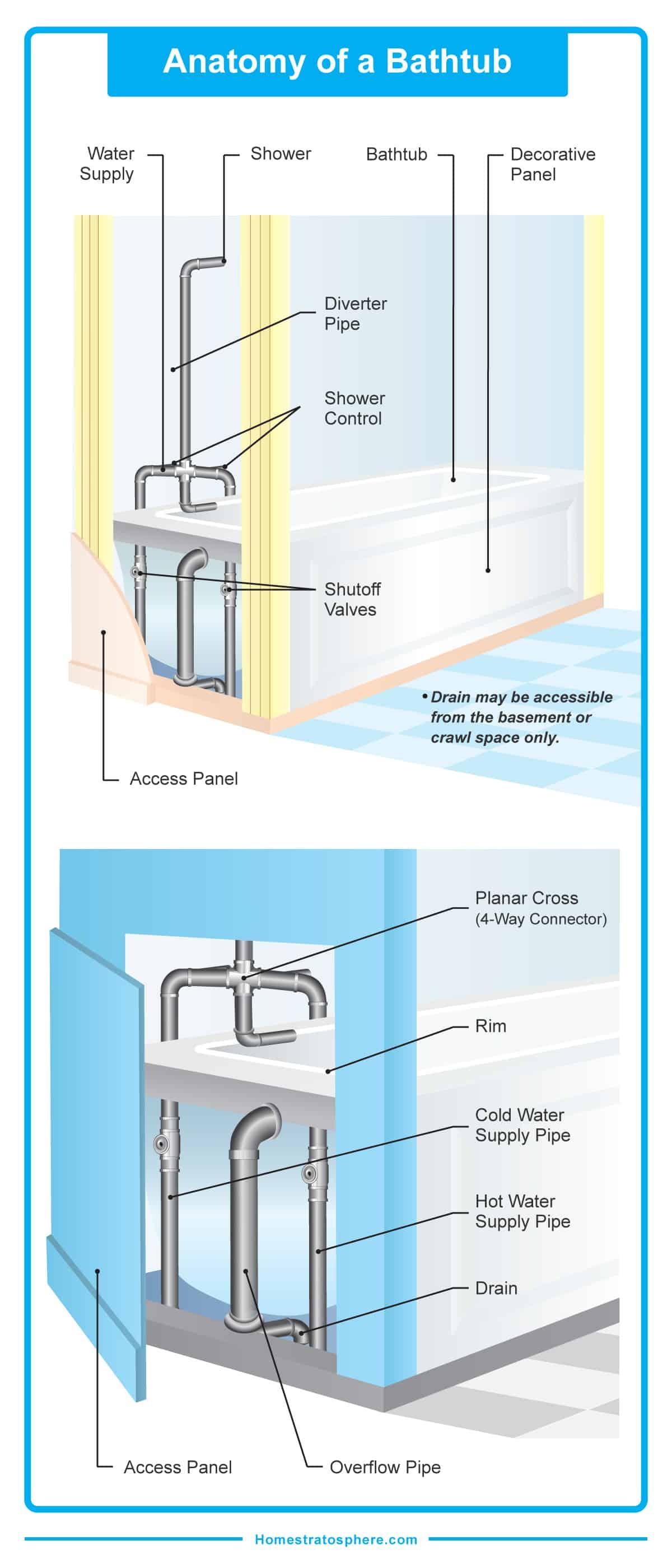 bathroom drainage diagram mtd lawn mower belt parts of a bathtub detailed