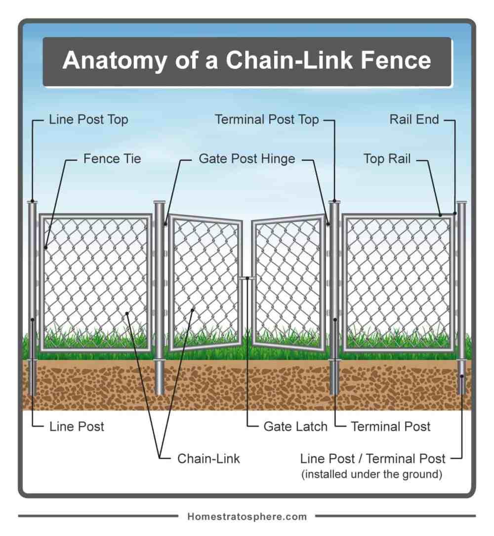 medium resolution of diagram of fence wiring diagram today diagram of fence parts diagram of fence