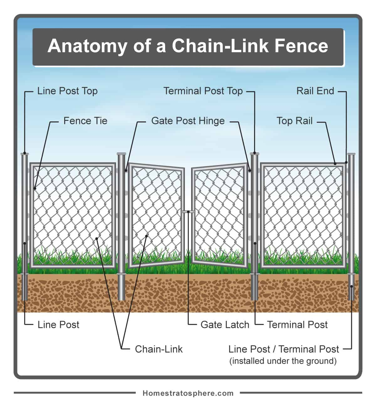 hight resolution of diagram of fence wiring diagram today diagram of fence parts diagram of fence