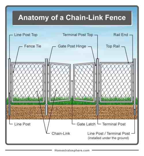 small resolution of diagram of fence wiring diagram today diagram of fence parts diagram of fence