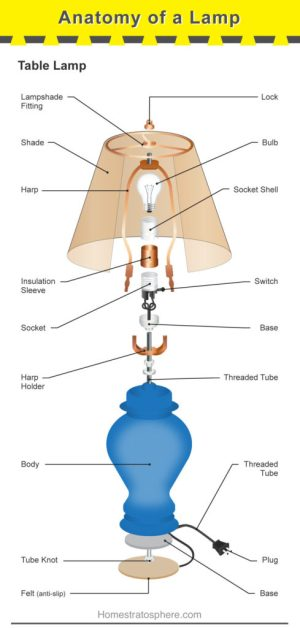 Parts of a Lamp (Table and Floor Lamp Diagram)