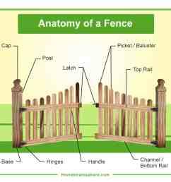 diagram of fence [ 1200 x 1100 Pixel ]