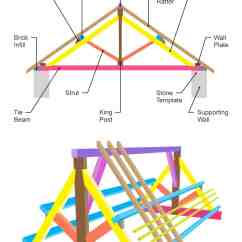 Truss Style Diagram Nissan Altima Wiring 39 Parts Of A Roof With Illustrated Diagrams