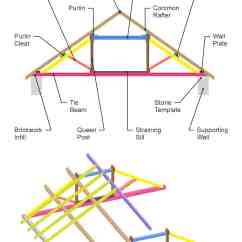 Truss Style Diagram Warn Winch Wiring Xd9000 39 Parts Of A Roof With Illustrated Diagrams