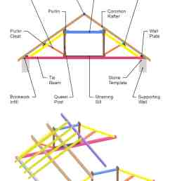 39 parts of a roof truss with illustrated diagrams definitions diagram showing different parts of [ 1200 x 2000 Pixel ]