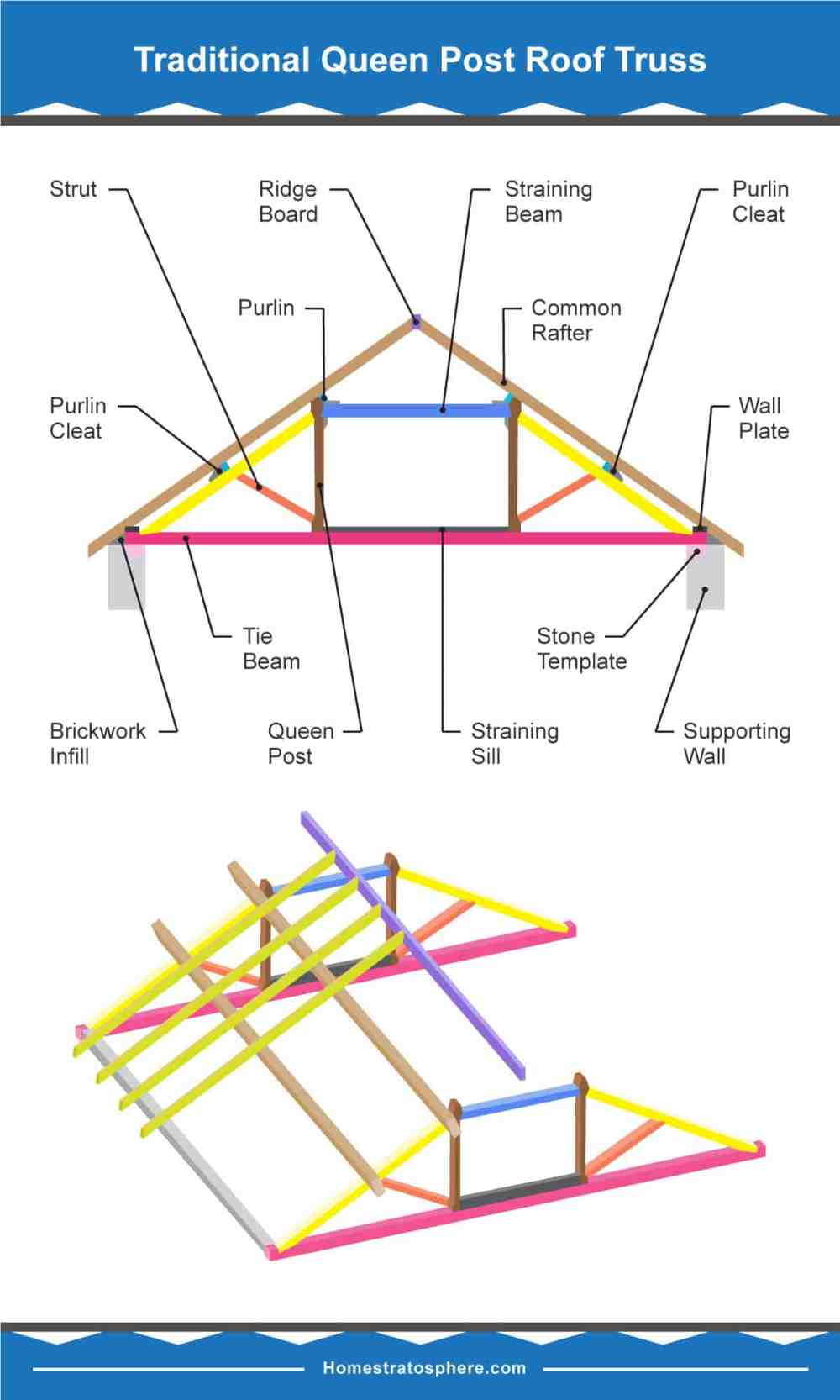 medium resolution of 39 parts of a roof truss with illustrated diagrams definitions diagram showing different parts of