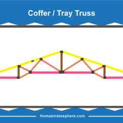 Truss Style Diagram Advantages Of Stem And Leaf 30 Different Types Roof Trusses Illustrated