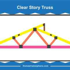 Truss Style Diagram Understanding Simple Wiring Diagrams 30 Different Types Of Roof Trusses Illustrated