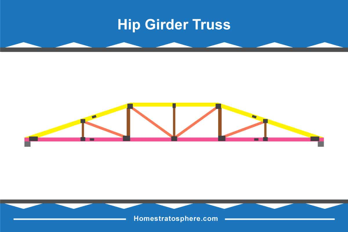 truss style diagram 97 f250 7 3 wiring 30 different types of roof trusses illustrated configurations hip girder