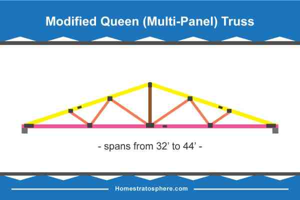 modified queen roof truss