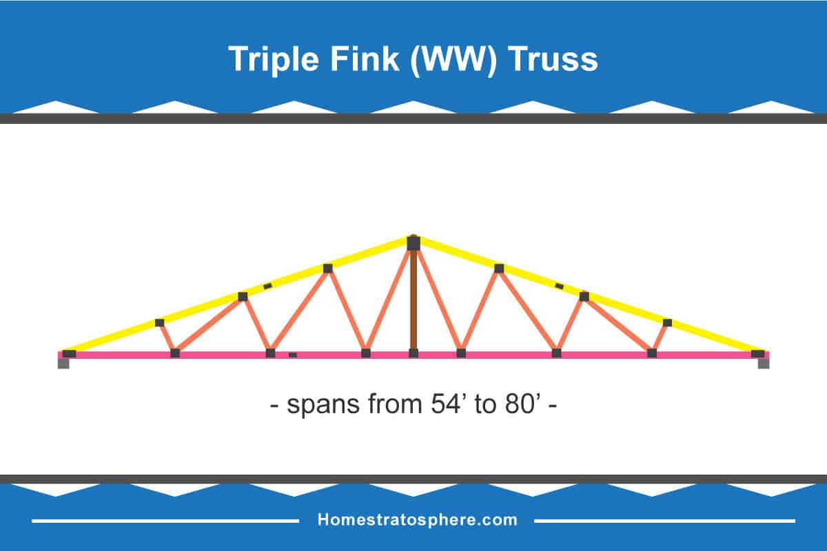 truss style diagram 2000 dodge caravan belt 30 different types of roof trusses illustrated