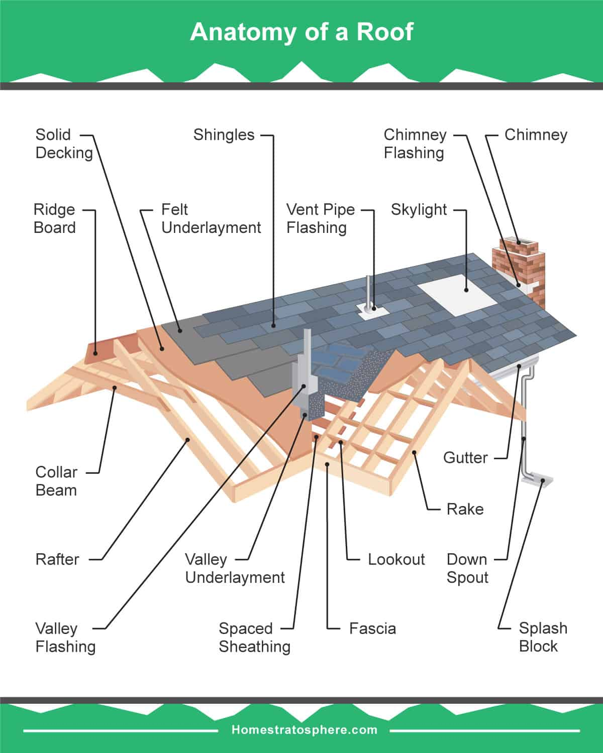 roofing terms diagram mallory unilite distributor wiring 19 parts of a roof on house detailed