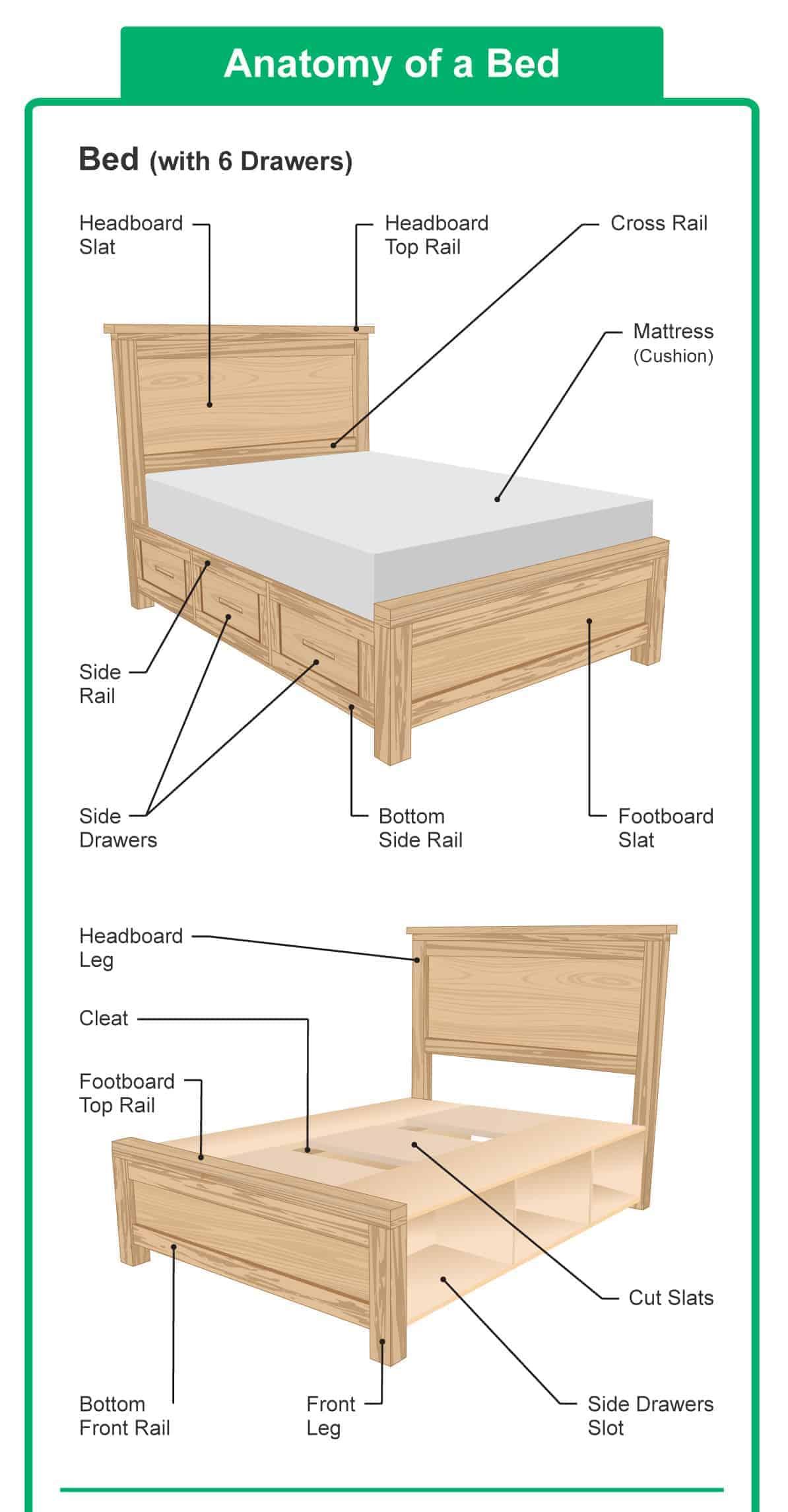 sofa parts names kivik bed hack of a headboard and mattress diagrams
