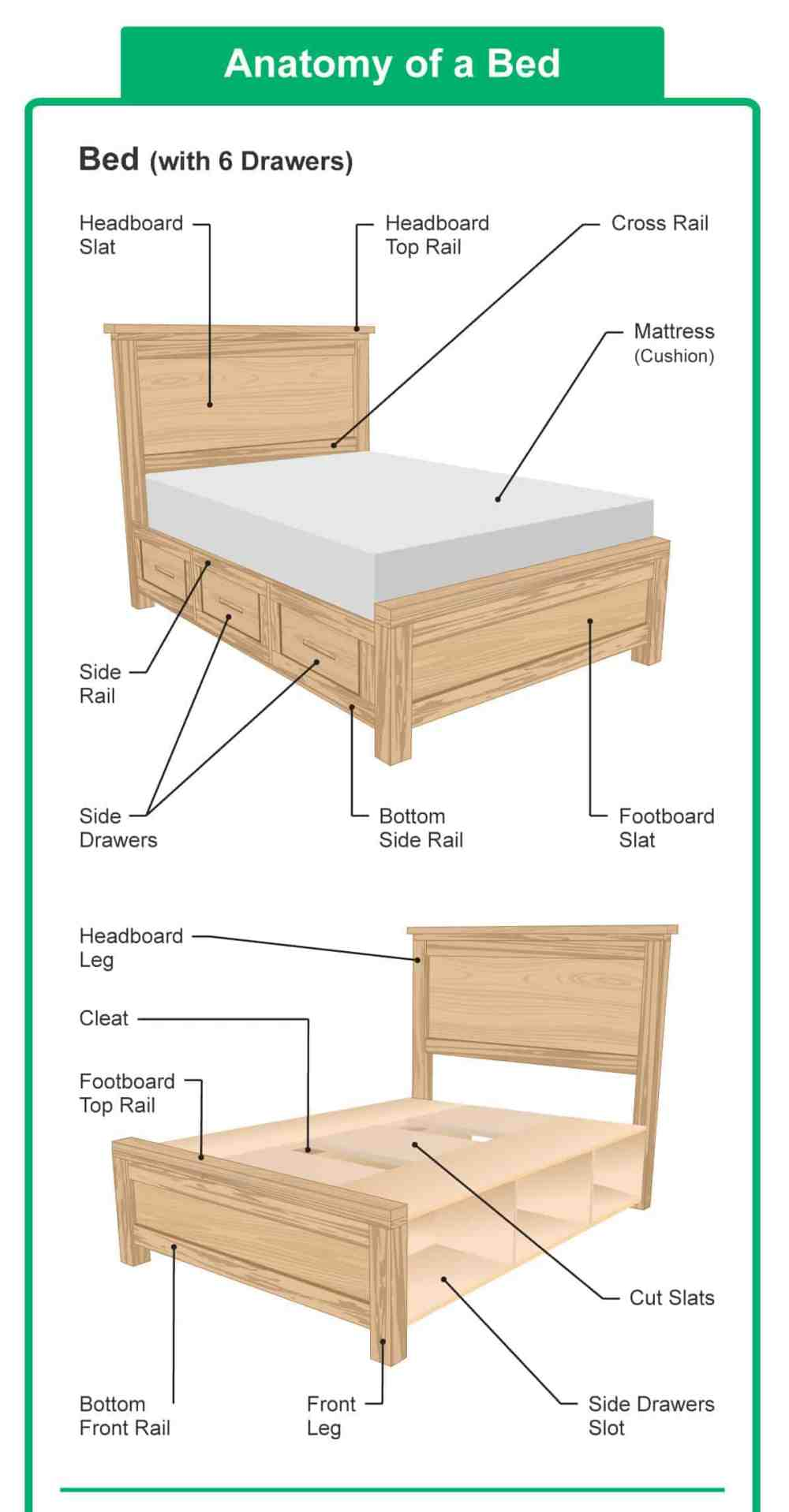 medium resolution of diagram illustrating the different parts of a bed