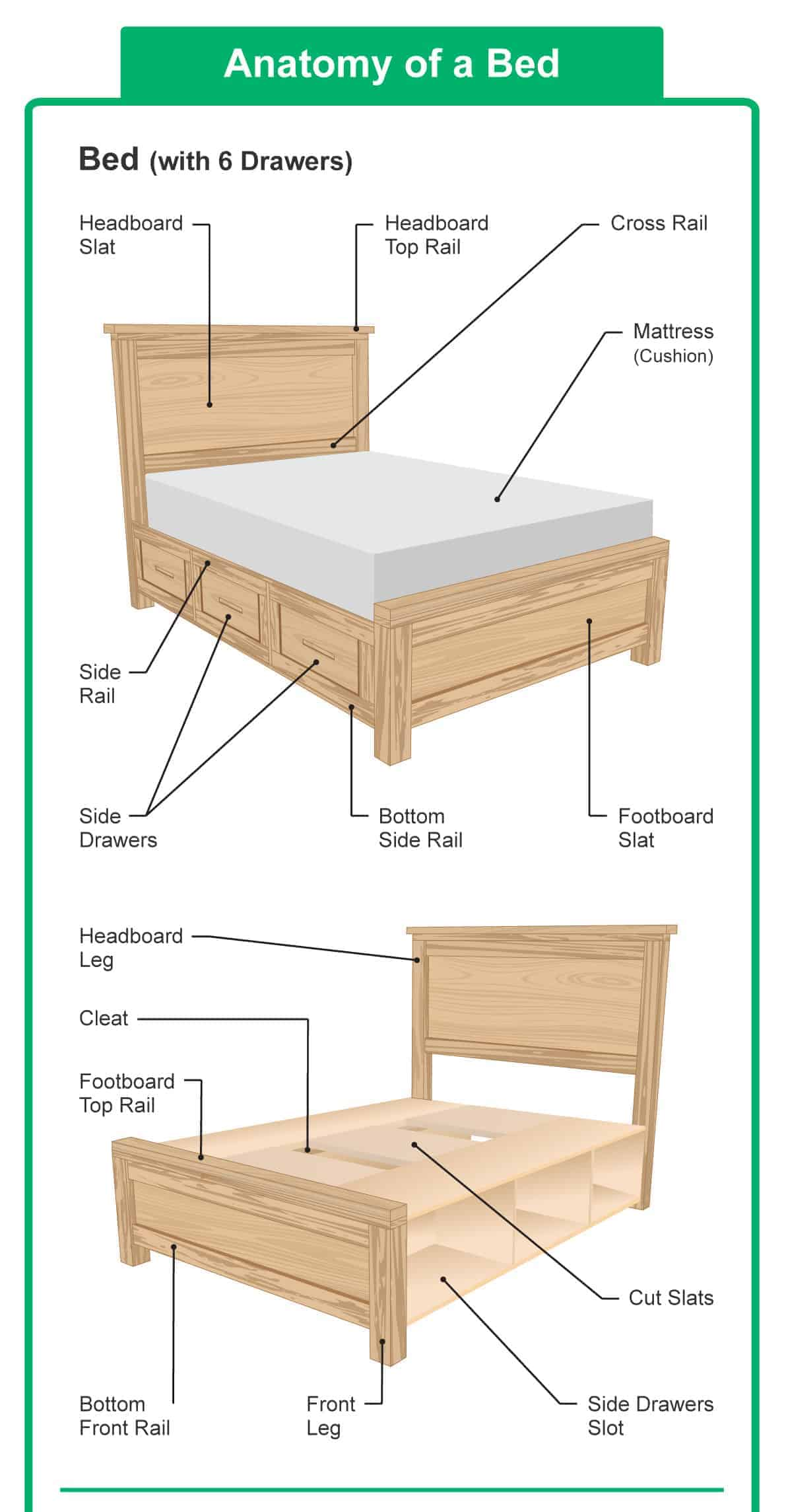 hight resolution of diagram illustrating the different parts of a bed