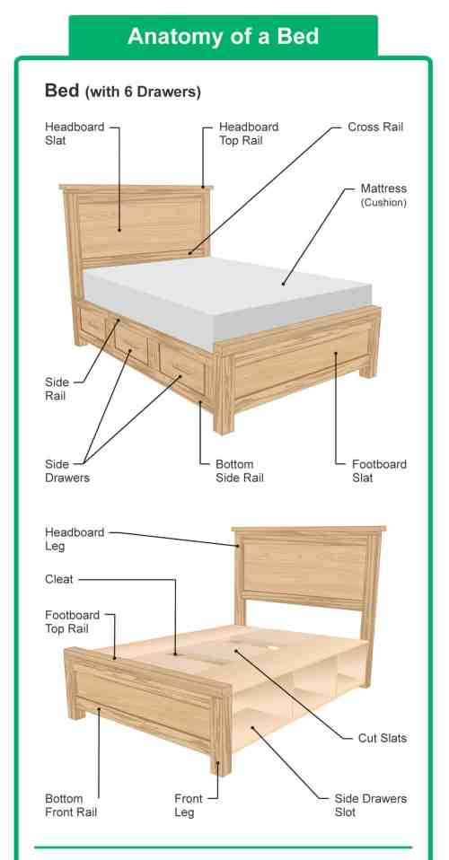 small resolution of diagram illustrating the different parts of a bed