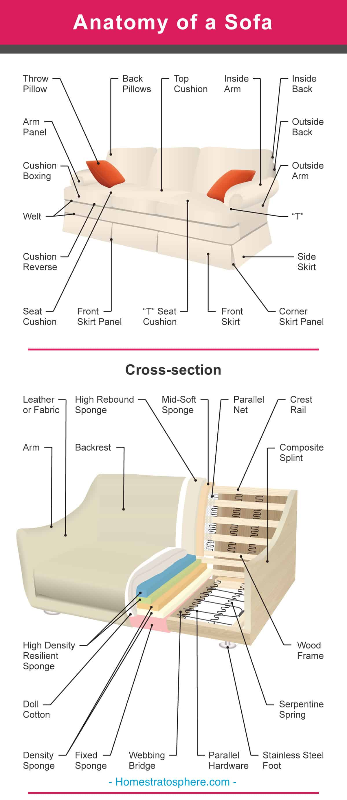 sofa parts names gumtree sofas edinburgh the many of a couch 2 illustrated diagrams