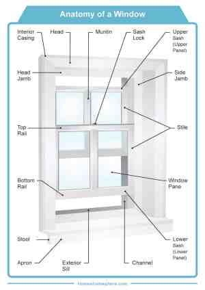 30 Parts of a Window and Window Frame (Diagrams)