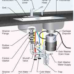Sink Pipe Diagram How To Wire A 2 Way Switch The 35 Parts Of Kitchen Detailed
