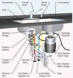 the 35 parts of a kitchen sink detailed diagram sink diagram 3 [ 1077 x 1184 Pixel ]