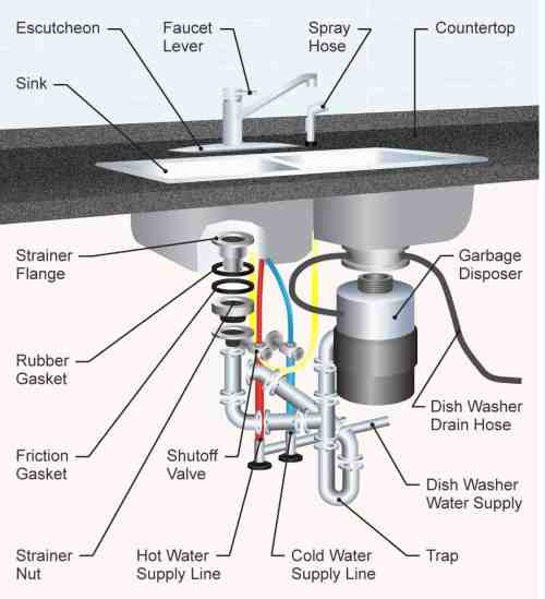small resolution of the 35 parts of a kitchen sink detailed diagram sink diagram 3