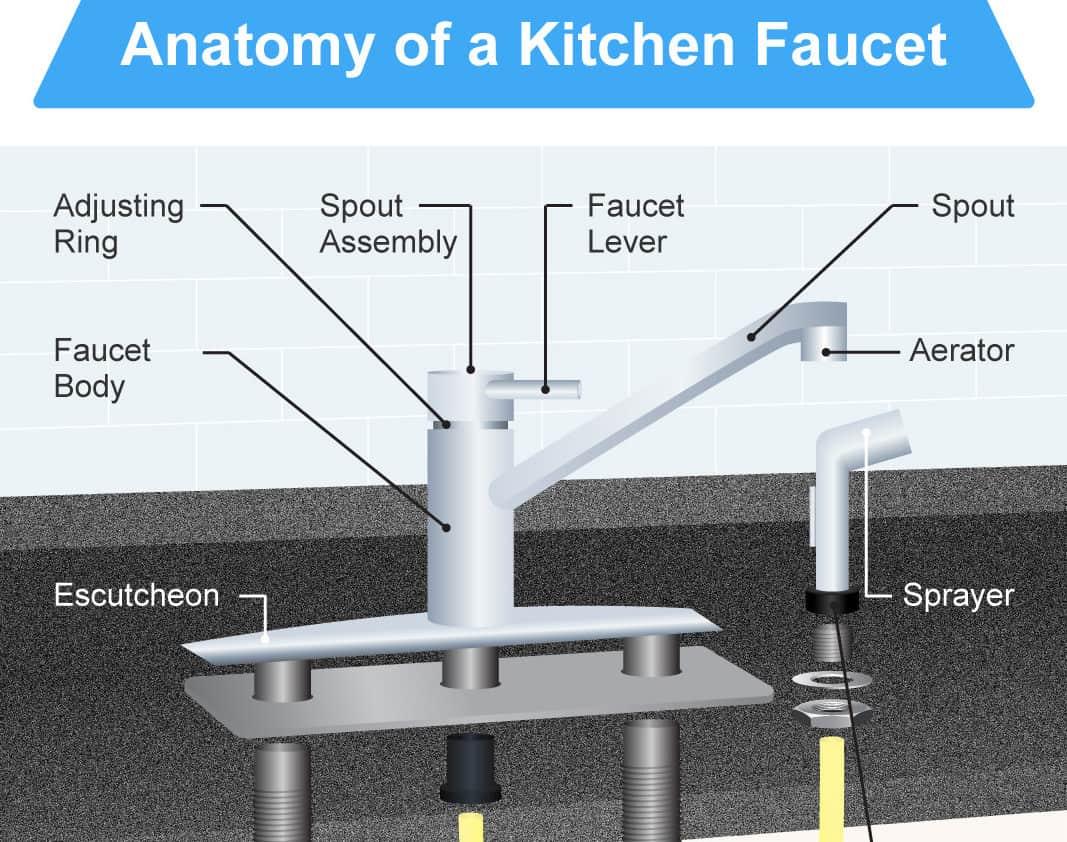 Kitchen Sink Parts Diagram