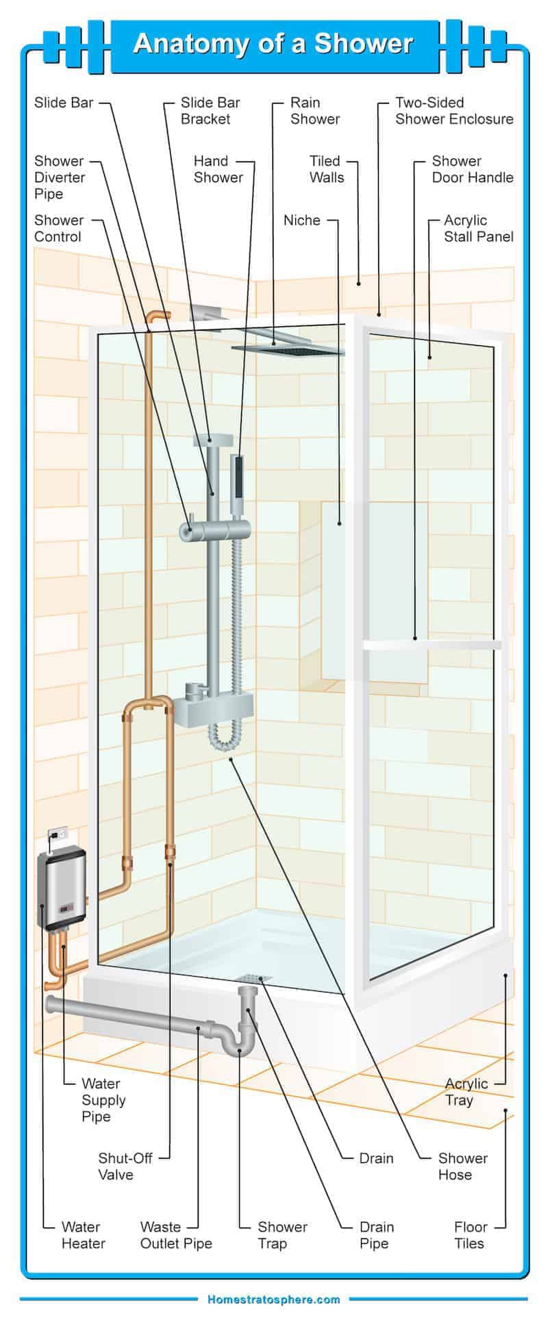 medium resolution of diagram illustrating the many different parts of a bathroom shower