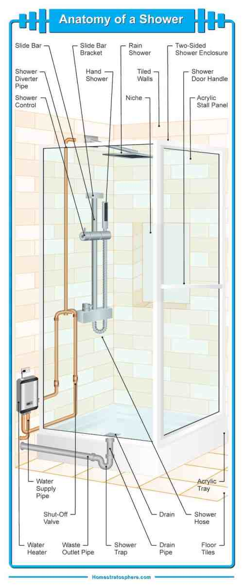 small resolution of diagram illustrating the many different parts of a bathroom shower
