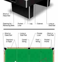 diagram showing the different parts of a pool table billiards table  [ 800 x 2000 Pixel ]